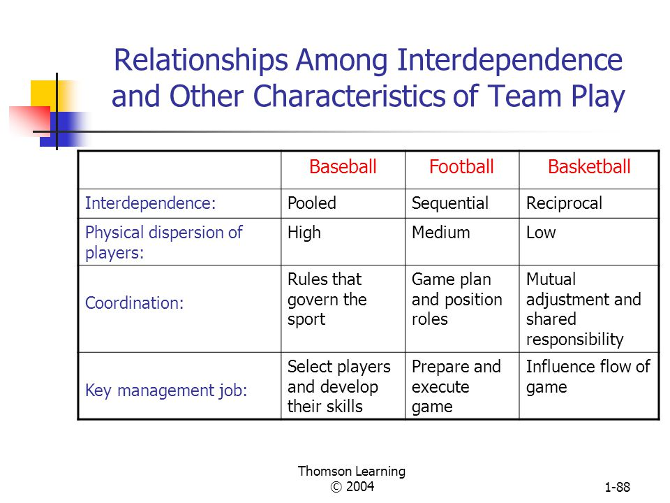 Relationships Among Interdependence and Other Characteristics of Team Play