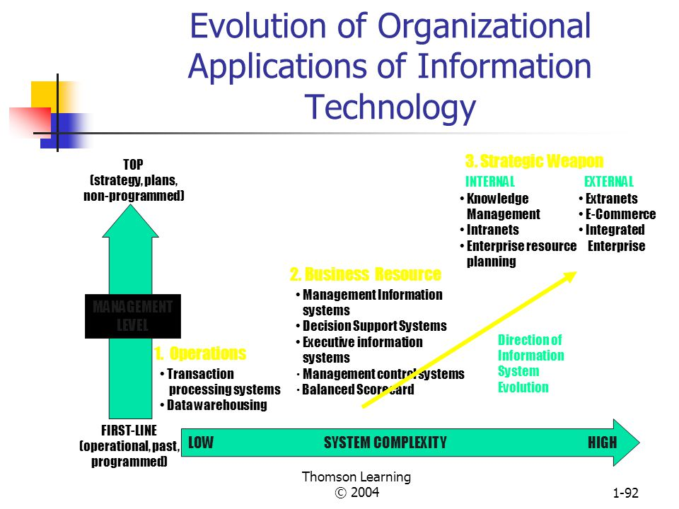 Evolution of Organizational Applications of Information Technology