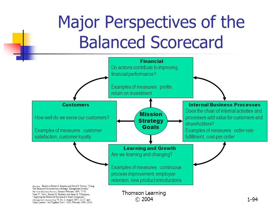 Major Perspectives of the Balanced Scorecard