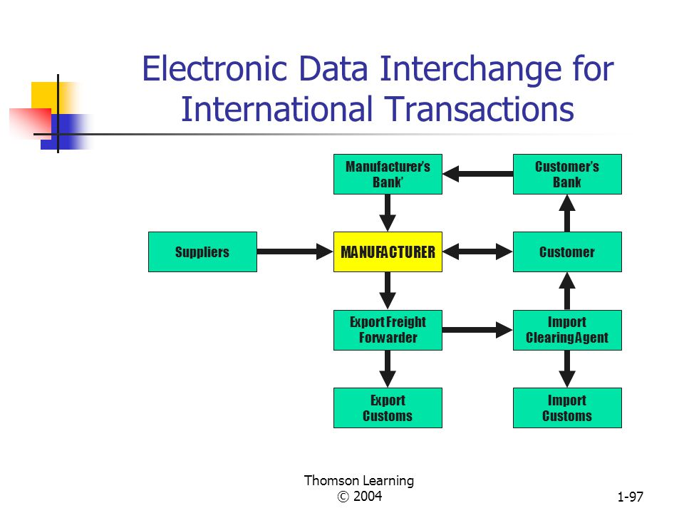 Electronic Data Interchange for International Transactions