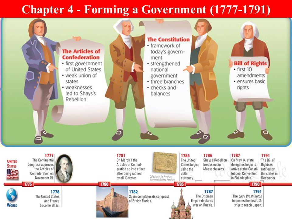Chapter 4 - Forming a Government (1777-1791)