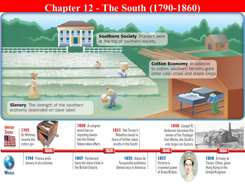 Chapter 12 - The South (1790-1860)