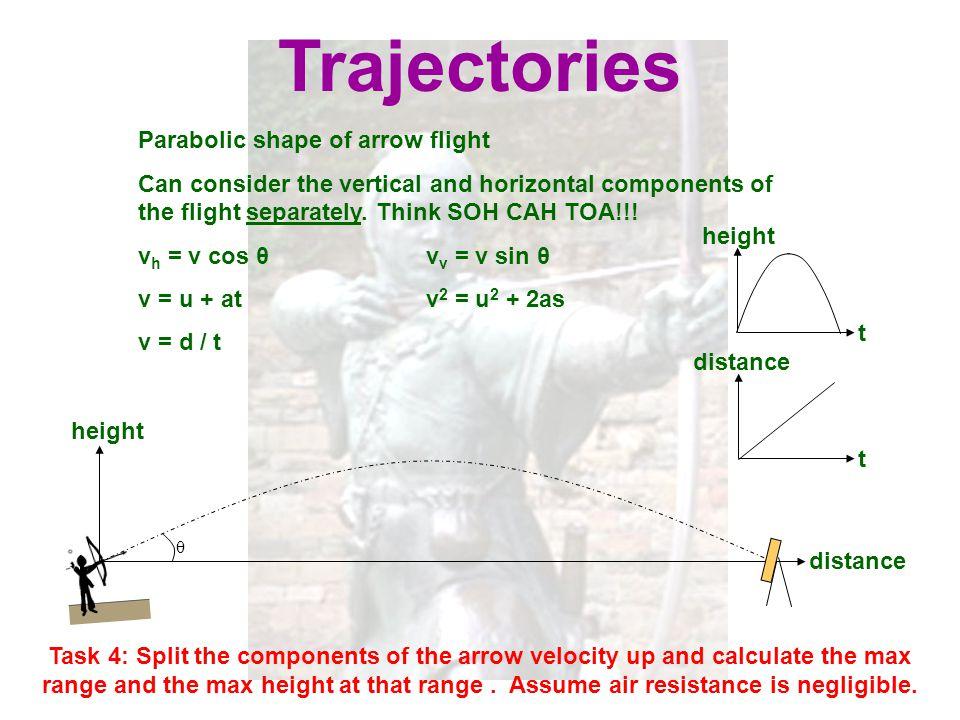 Trajectories Parabolic shape of arrow flight