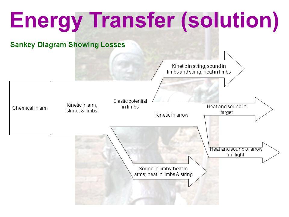 Energy Transfer (solution)