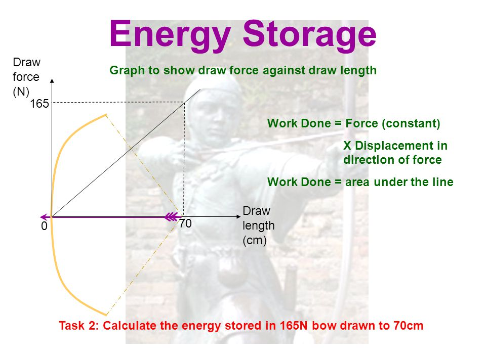 Energy Storage Draw force (N)