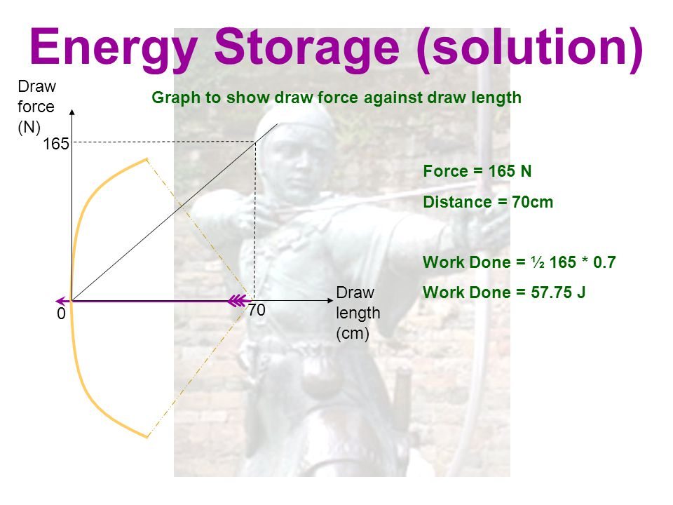 Energy Storage (solution) Graph to show draw force against draw length