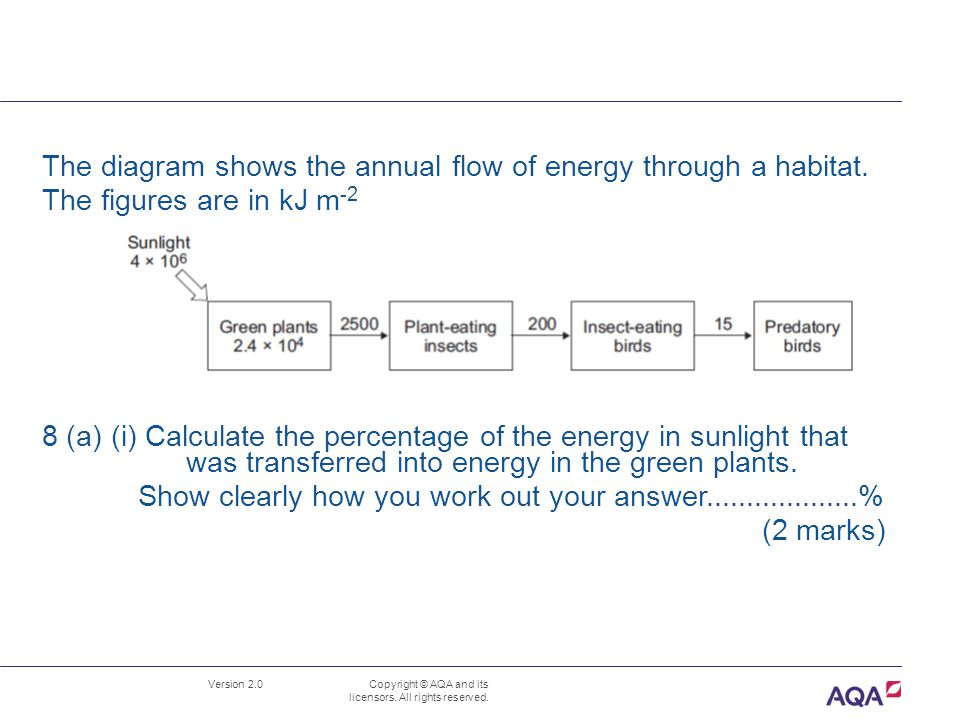 The diagram shows the annual flow of energy through a habitat.