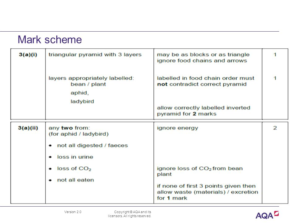 B1.5 Energy and biomass in food chains June 2012 Mark Scheme
