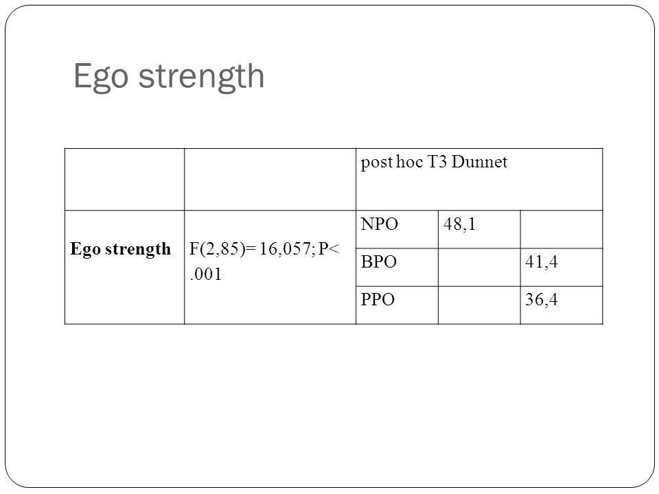 Ego strength post hoc T3 Dunnet Ego strength