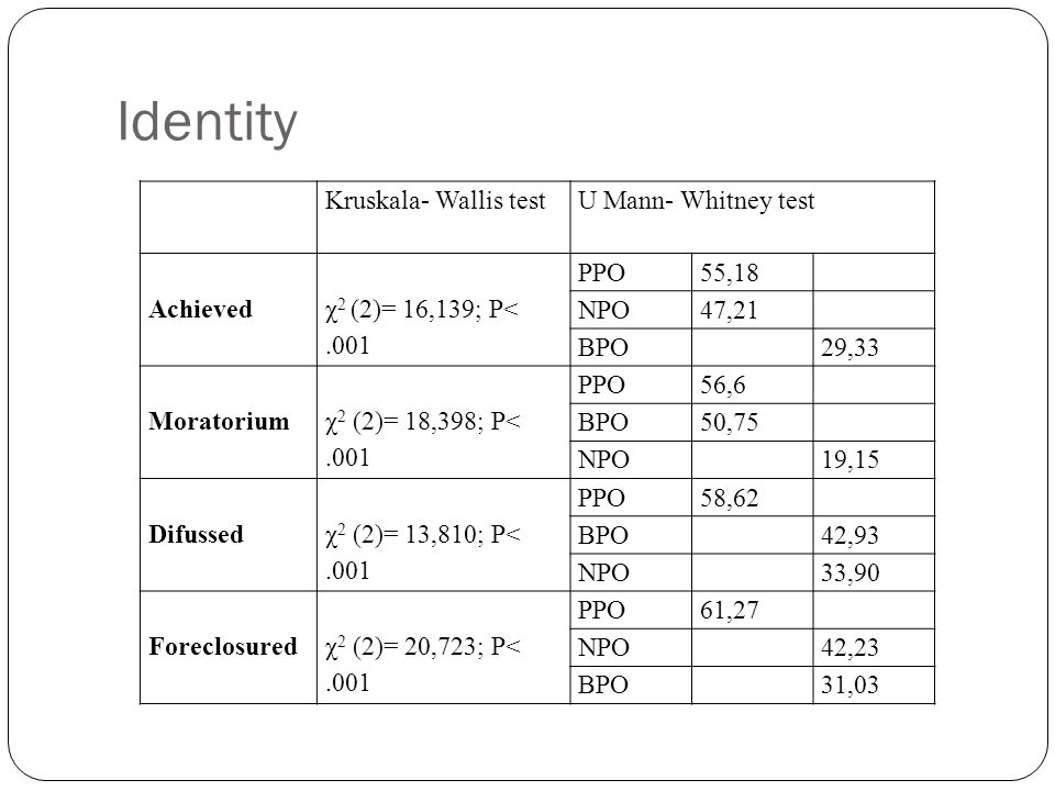 Identity Kruskala- Wallis test U Mann- Whitney test Achieved