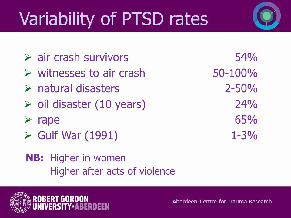 Variability of PTSD rates