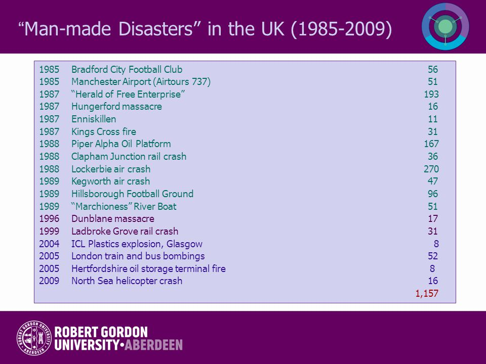 Man-made Disasters in the UK (1985-2009)