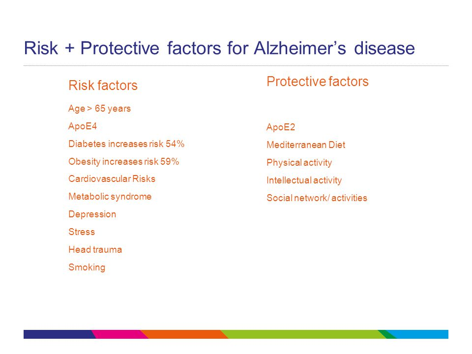 Risk + Protective factors for Alzheimer's disease
