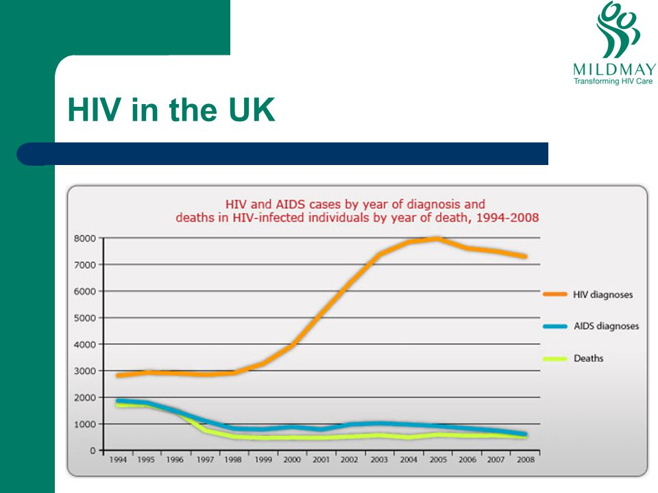 HIV in the UK