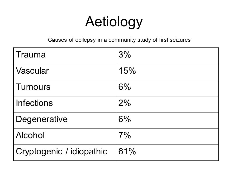 Aetiology Trauma 3% Vascular 15% Tumours 6% Infections 2% Degenerative