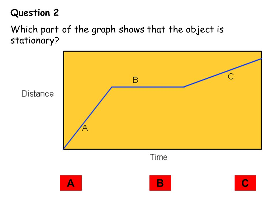 Question 2 Which part of the graph shows that the object is stationary A B C
