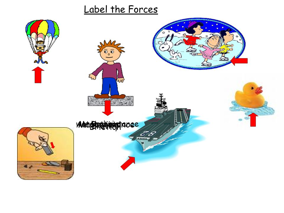 Label the Forces Air Resistance Magnetism Friction water resistance