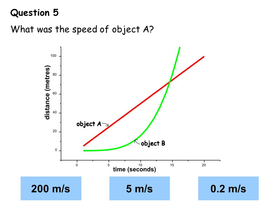 Question 5 What was the speed of object A 200 m/s 5 m/s 0.2 m/s