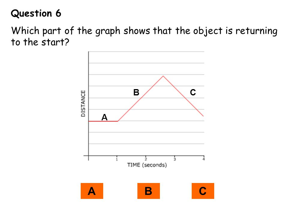 Question 6 Which part of the graph shows that the object is returning to the start B C A A B C