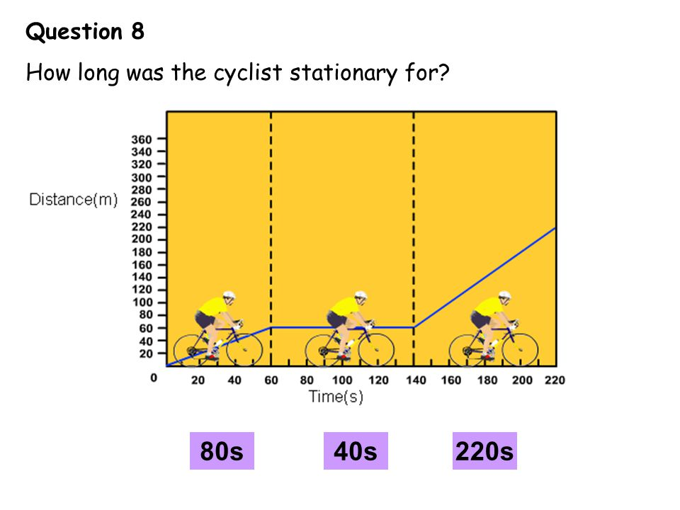 Question 8 How long was the cyclist stationary for B C A 80s 40s 220s