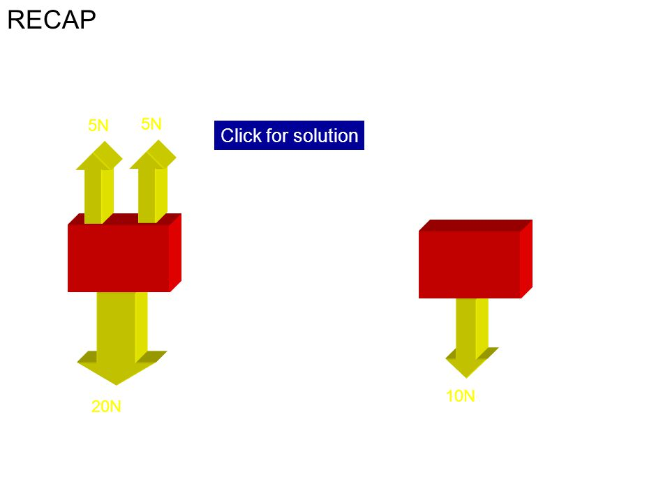 RECAP Click for solution Resultant force = 20N -10N = 10N down