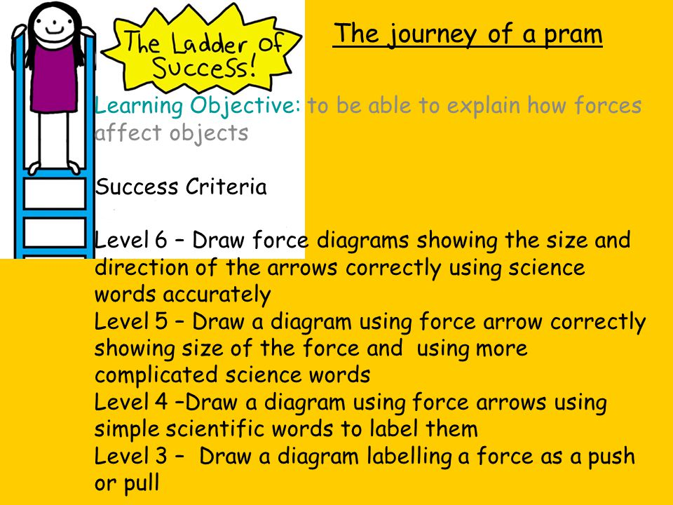 The journey of a pram Learning Objective: to be able to explain how forces affect objects. Success Criteria.
