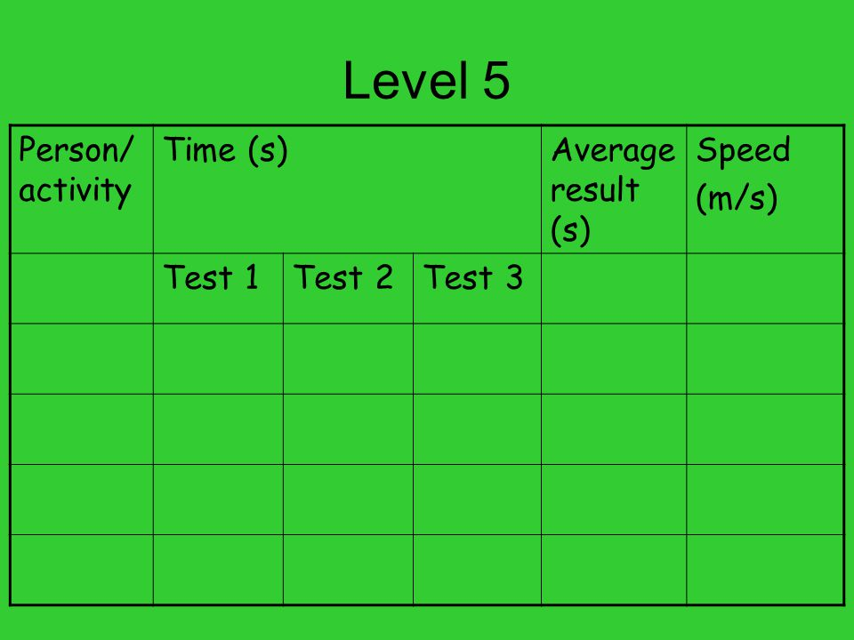 Level 5 Person/activity Time (s) Average result (s) Speed (m/s) Test 1