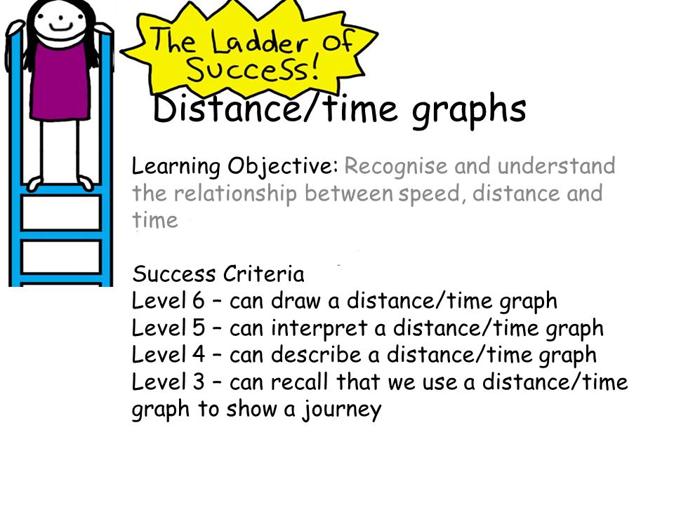 Distance/time graphs Learning Objective: Recognise and understand the relationship between speed, distance and time.