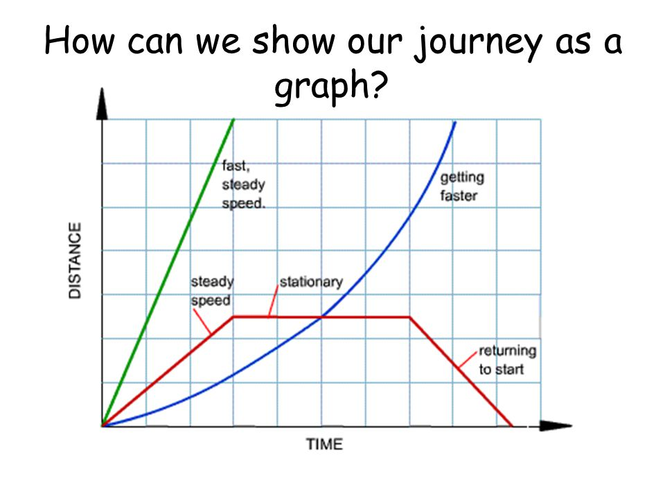 How can we show our journey as a graph