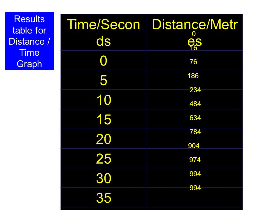 Results table for Distance / Time Graph