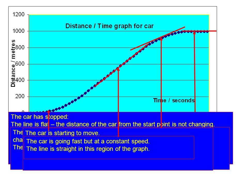 The line on the graph is not straight, so we know the speed of the car is changing.