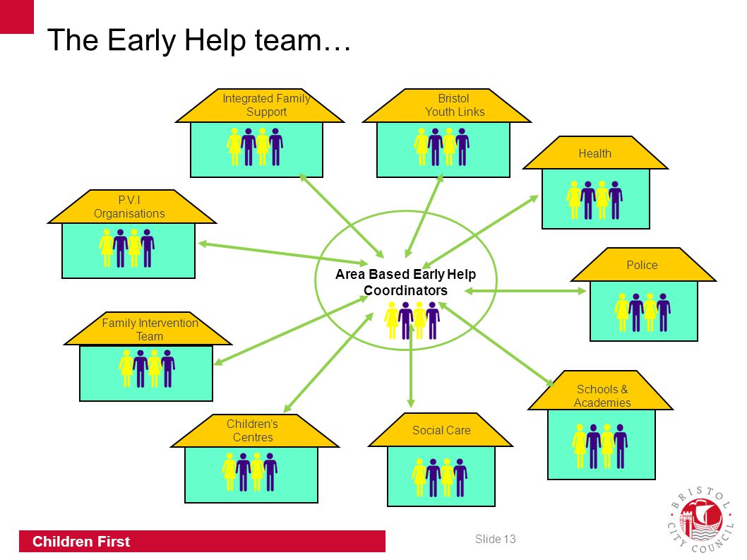 The Early Help team… Area Based Early Help Coordinators