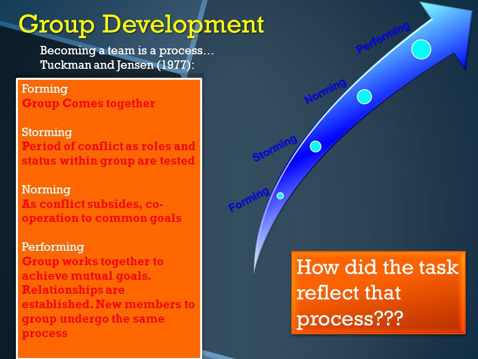 Group Development How did the task reflect that process