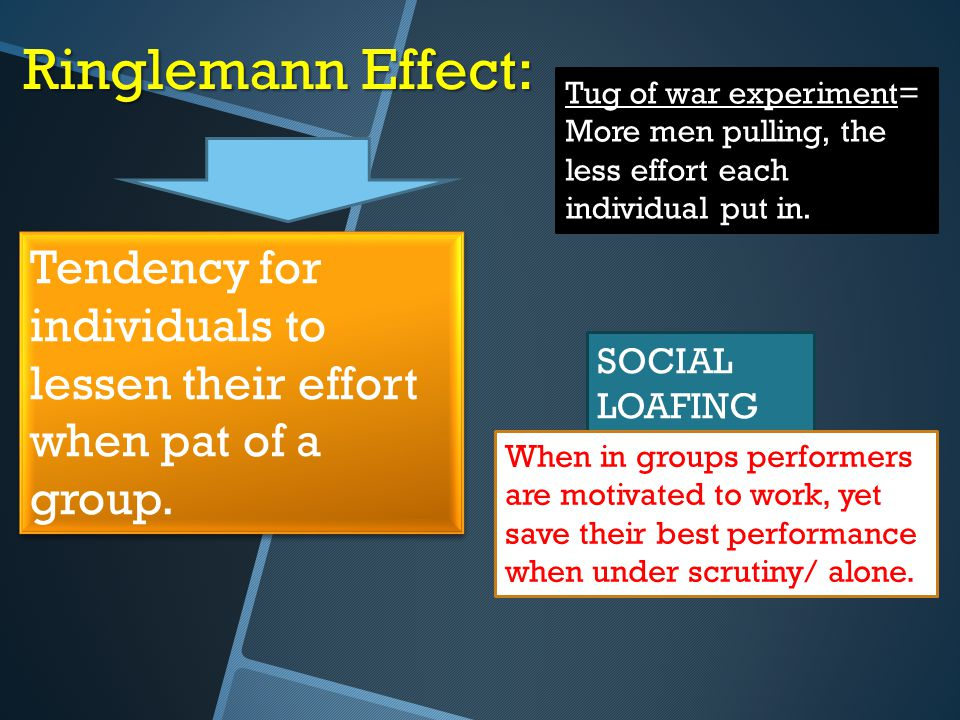 Ringlemann Effect: Tug of war experiment= More men pulling, the less effort each individual put in.