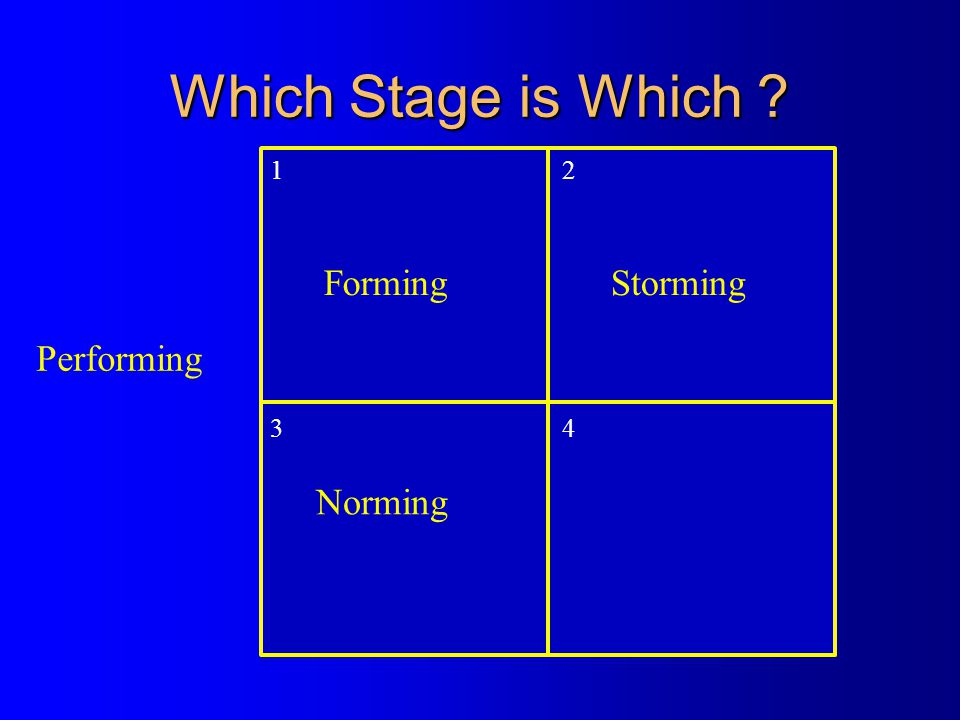 Which Stage is Which 1 2 3 4 Forming Storming Performing Norming