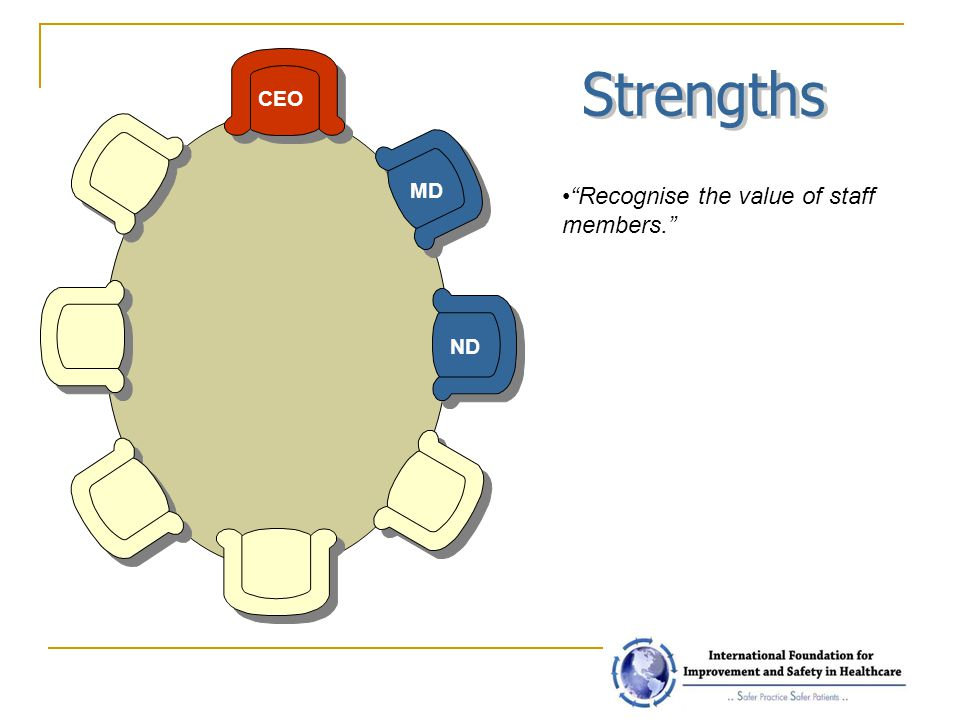 Strengths CEO MD Recognise the value of staff members. ND