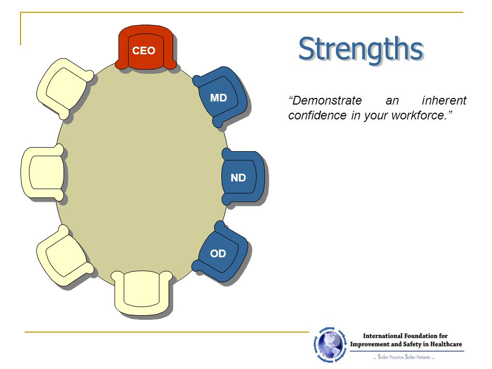 Strengths Demonstrate an inherent confidence in your workforce. CEO
