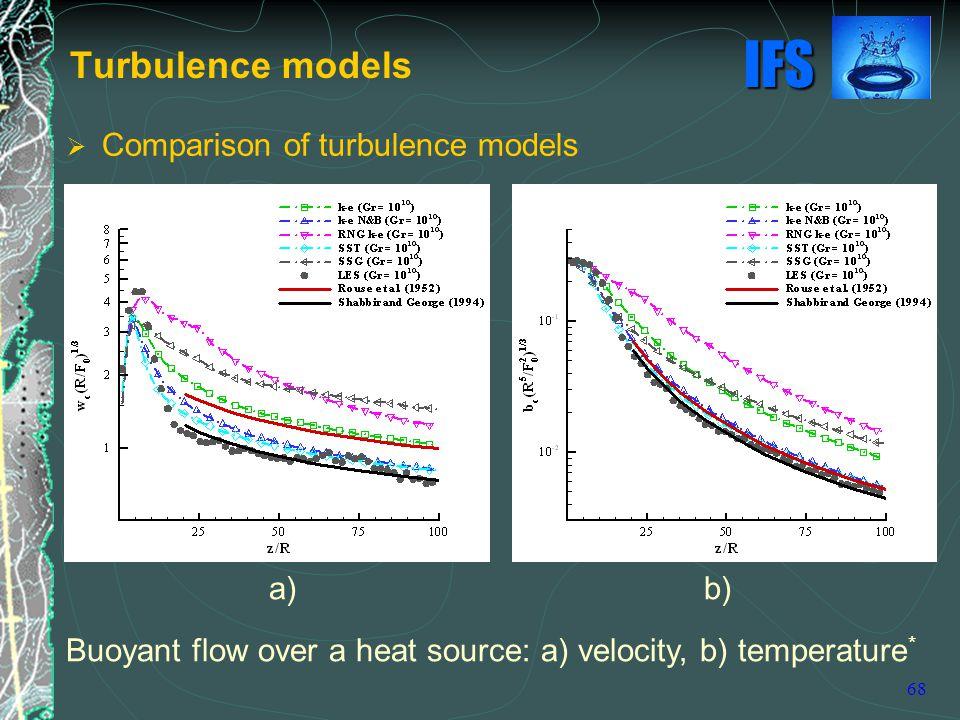 Turbulence models Comparison of turbulence models a) b)