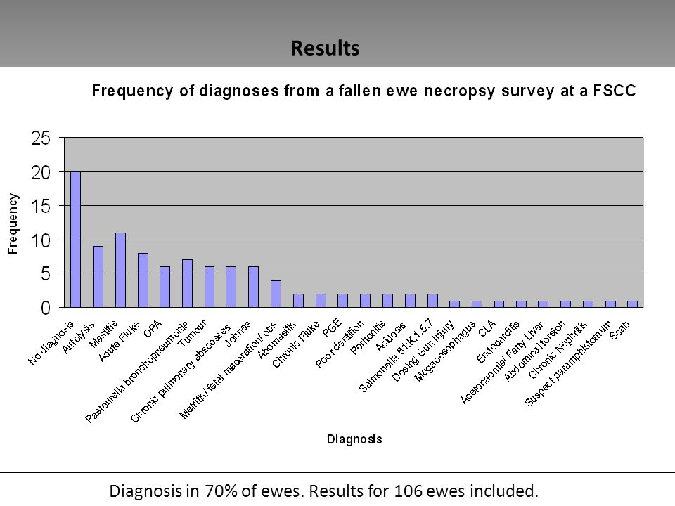 Results Diagnosis in 70% of ewes. Results for 106 ewes included.