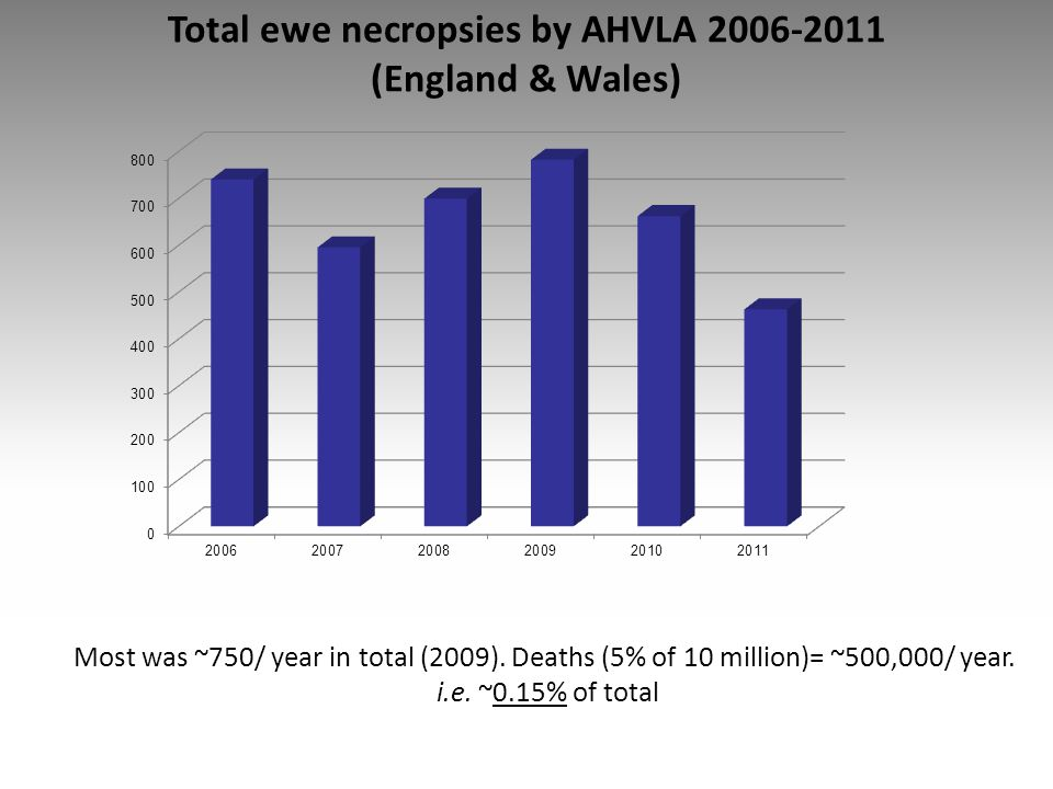 Total ewe necropsies by AHVLA 2006-2011 (England & Wales)