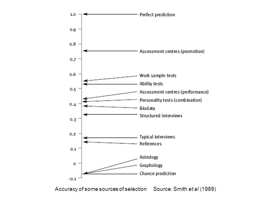 Accuracy of some sources of selection Source: Smith et al (1989)