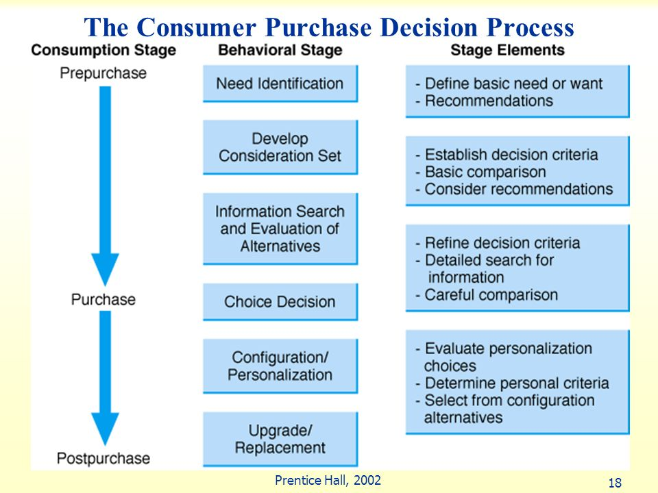 The Consumer Purchase Decision Process