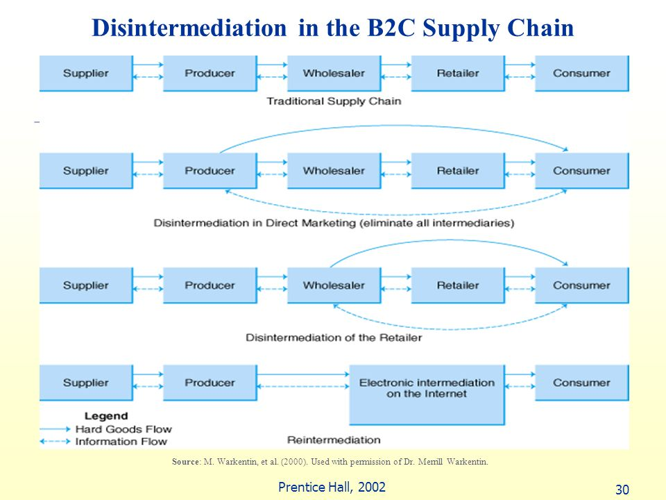 Disintermediation in the B2C Supply Chain