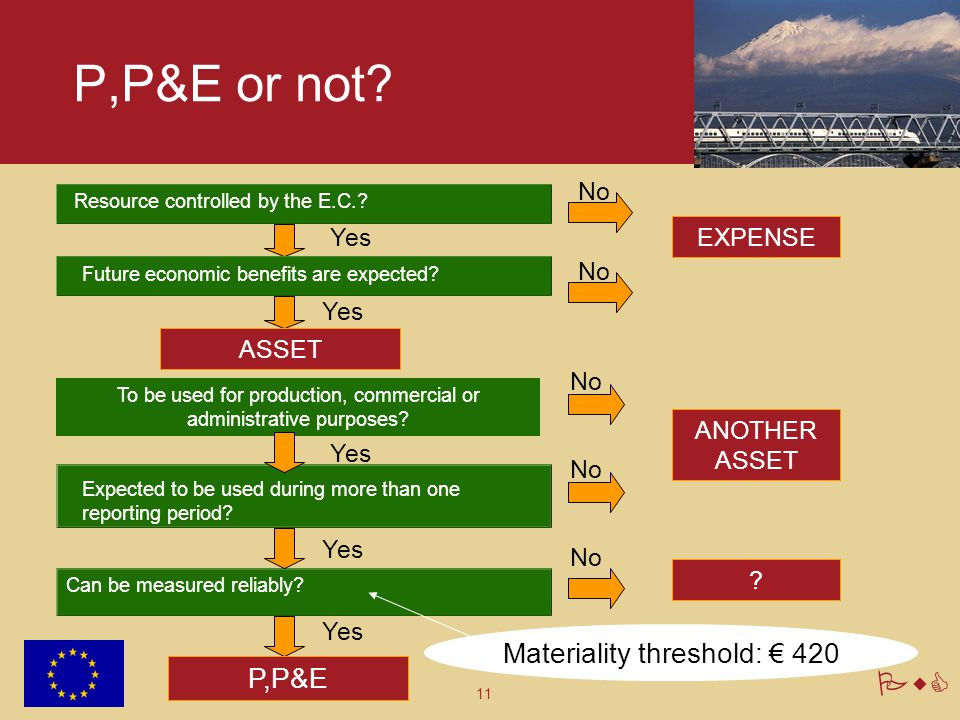 P,P&E or not Materiality threshold: € 420 P,P&E No Yes EXPENSE No Yes