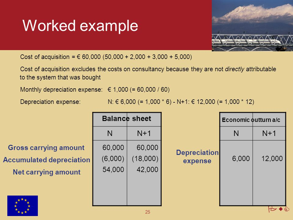 Worked example N N+1 N N+1 Balance sheet 60,000 (6,000) 54,000