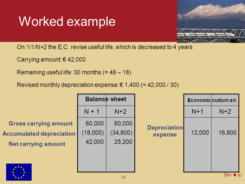 Worked example N + 1 N+2 N+1 N+2 Balance sheet
