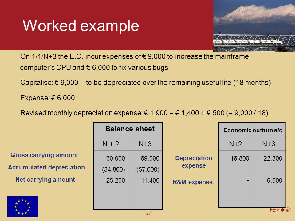 Worked example Balance sheet