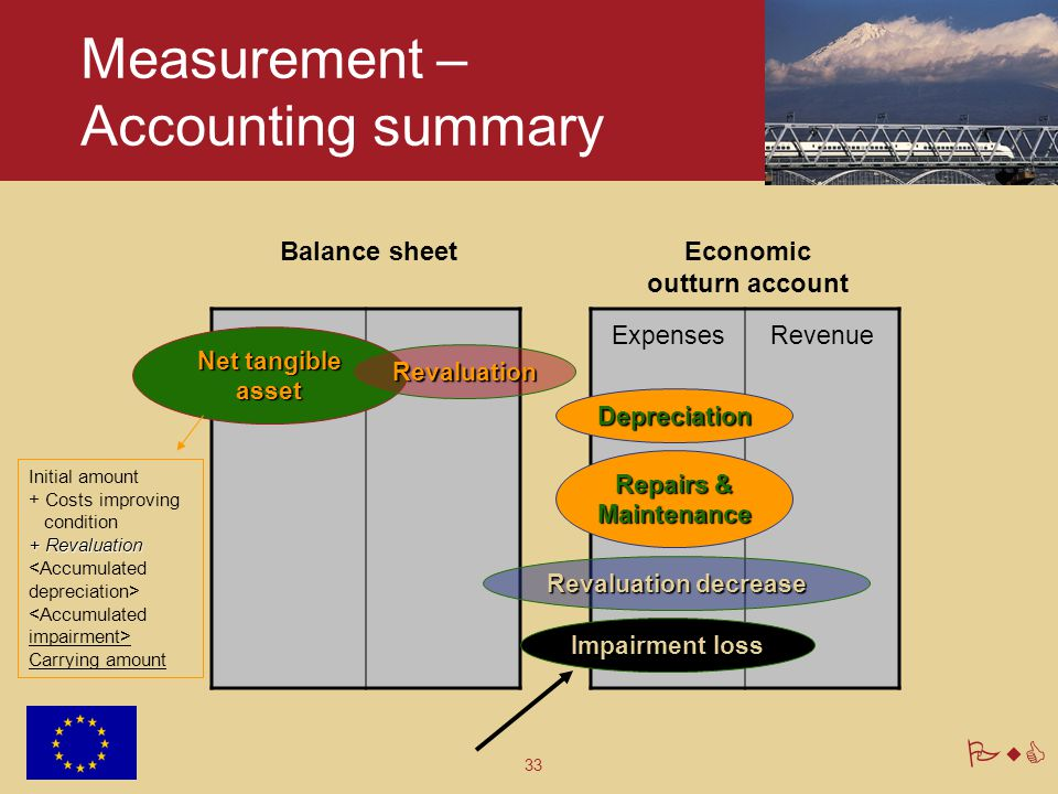 Measurement – Accounting summary