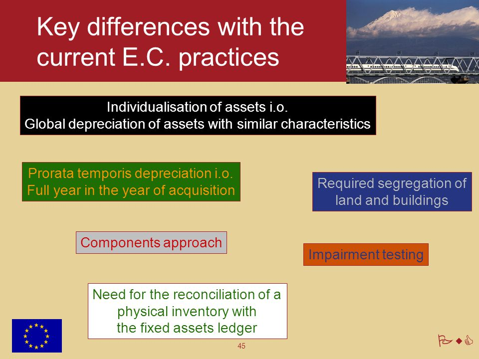 Key differences with the current E.C. practices
