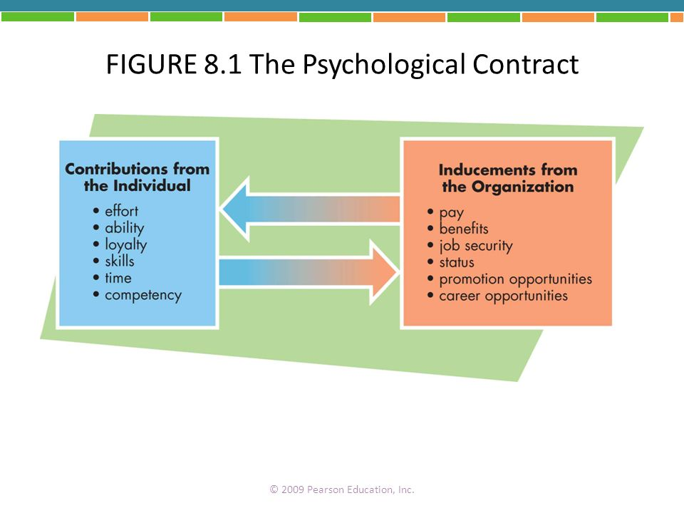 FIGURE 8.1 The Psychological Contract